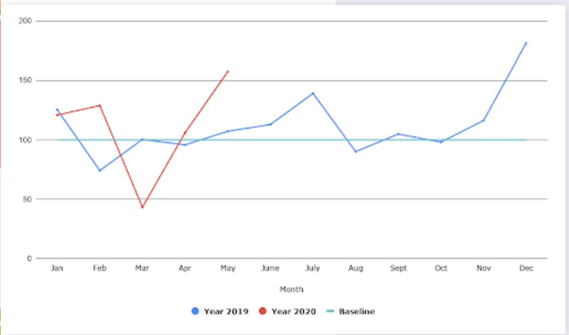 The chart shows month-on-month indexed value of news count in Agritech industry for the year 2019 & 2020